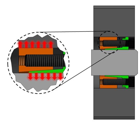 CTL Konik Kilit Sistemlerinin çalışma prensibi nasıldır?